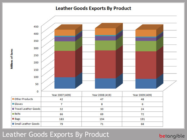 leather goods exports by products The Leather Goods Manufacturing Industry in Andalusia Spain… Figures II (Exports)