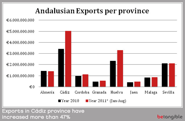 exports cadiz province have increased more Leather Goods Industry in Andalusia (Spain)… Figures II (Exports)
